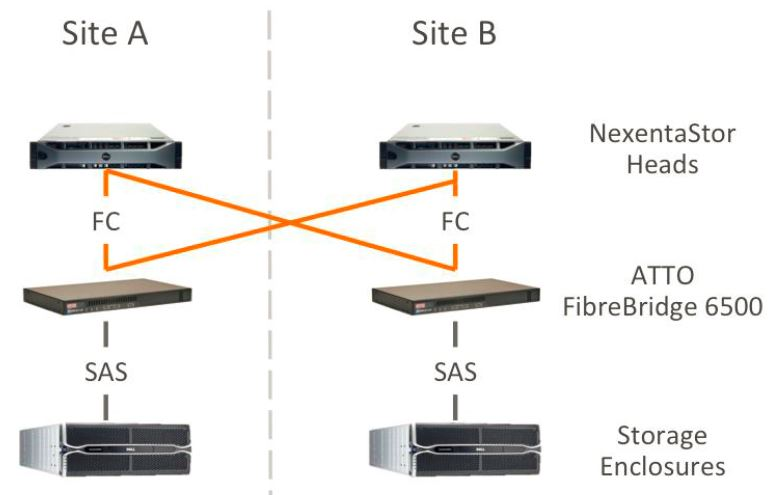 Nexenta Delivers Unparalleled Multi-Data Center Reliability ...