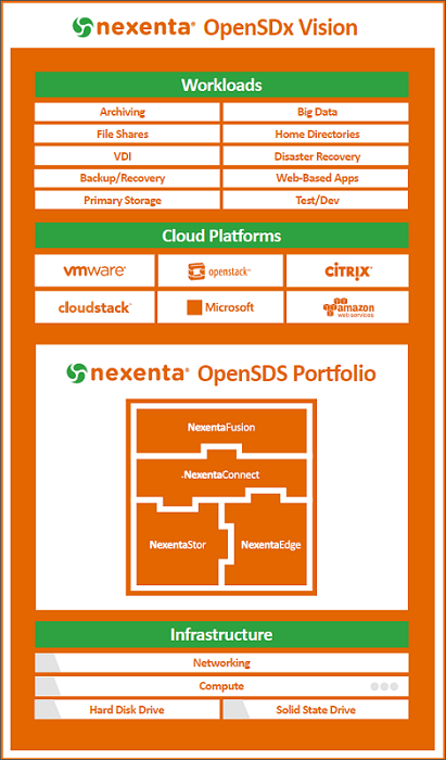 Nexenta SDDC Diagram